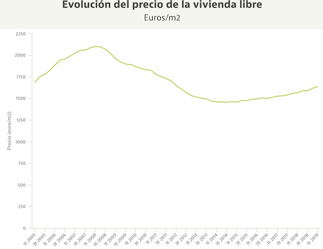 Недвижимость в испании коста брава ллорет де мар