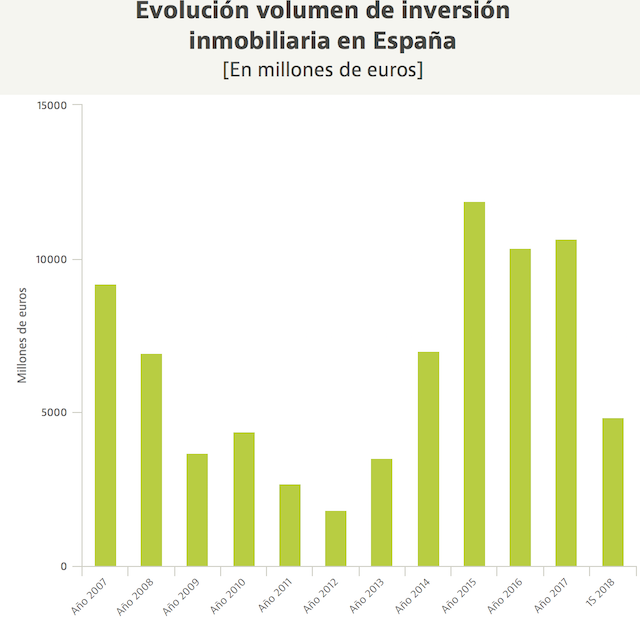 Испания недвижимость цены 2017